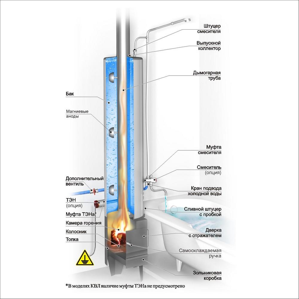колонка водогрейная купить Teploterm Ru
